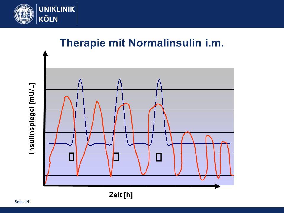 ä ä ä Therapie mit Normalinsulin i.m. Insulinspiegel [mU/L] Zeit [h]